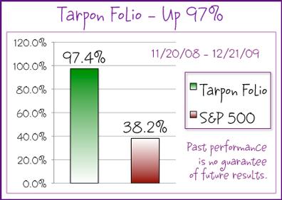 Tarpon Folio - up 97% since inception